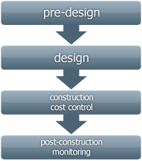 Pre-Design, Design, Construction cost control, Post-construction monitoring